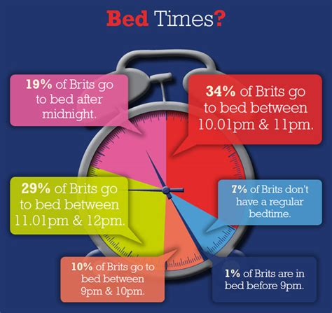 best time to go to bed sleep research who sleeps best and how we can all sleep