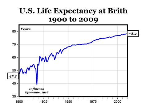 span in human years expectancy