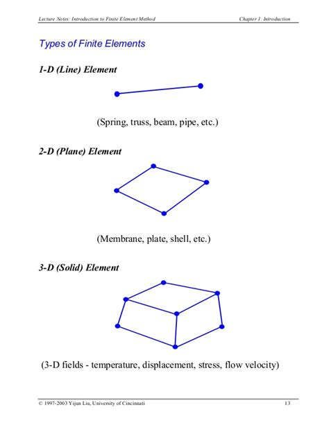 Spectral Methods In Matlab introduction to finite and spectral element methods using matlab pdf