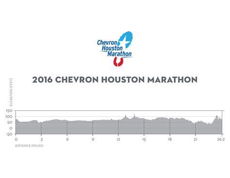 houston marathon elevation map chevron marathon aramco half marathon clear lake area