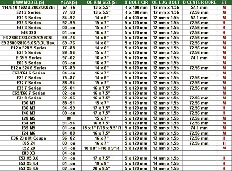 gruppe b s bmw wheel specs fitment chart