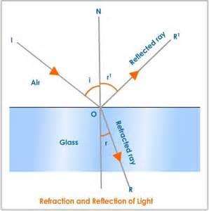 refraction of light diagram tutorvista