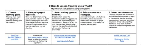 technology integration lesson plan template technology integration lesson plan template 28 images