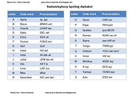 Letters In Spelling Radio Telephony Spelling Alphabet Worksheets
