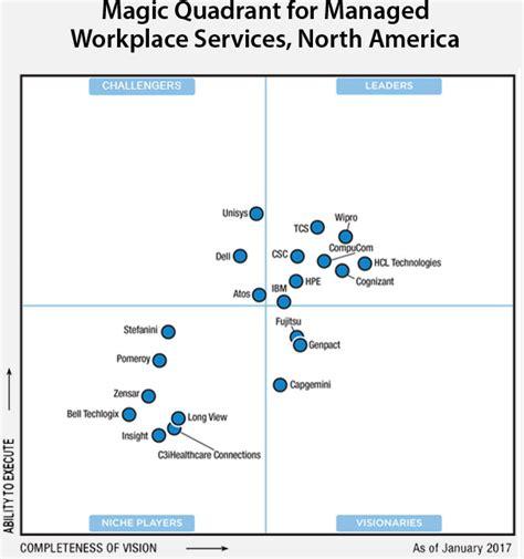 gartner magic quadrant service desk compucom named a leader in 2017 magic quadrant for managed