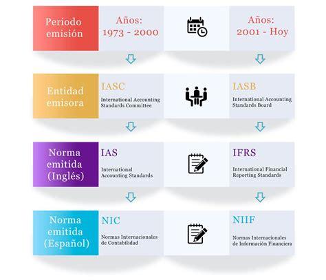 cursos ifrs colombia ey colombia definici 243 n de las normas internacionales de informaci 243 n