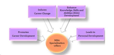 Types Of Mba Specialization In India by Top 10 Mba Courses The List Of Top Management Courses