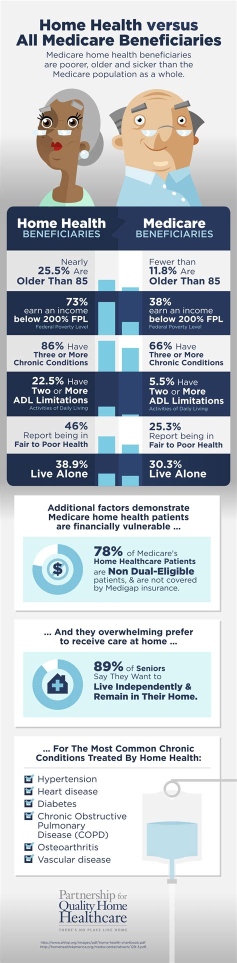 infographic home health patients versus all medicare