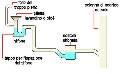 Come Sturare Scarico Doccia by Scarico Doccia Otturato 28 Images Scarico Lavandino