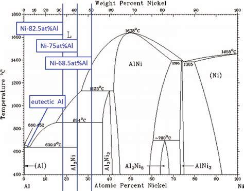 ni al phase diagram phase diagram of ni al reproduced by permission from massalski et al scientific diagram