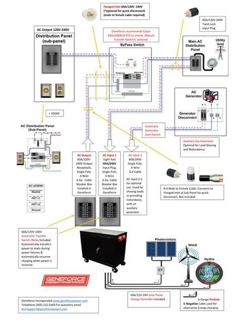 wiring generator for 60a breaker box