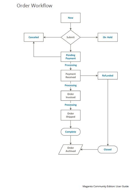 workflow manual magento order statuses visualised alex levashov