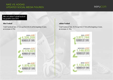 Davis Mba Vs Csu Mba Susponors by Study On Nike And Adidas Study Paper Writing