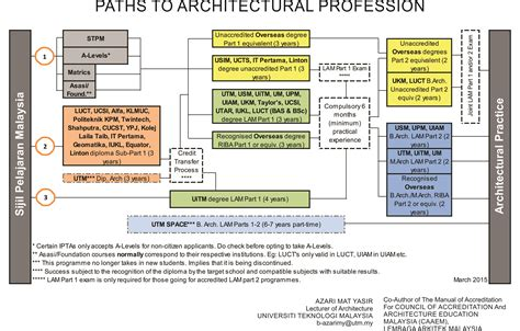 home design career path collection of home design career path best 25 freelance