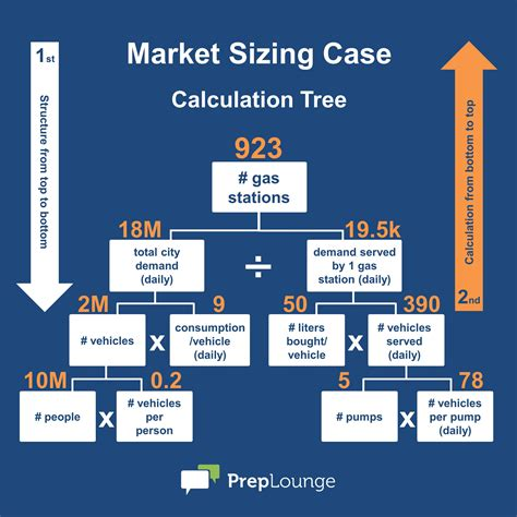market sizing template market sizing the three golden preplounge