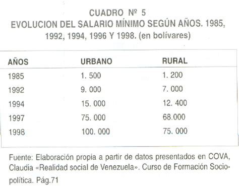 aumento nuevo de salario minimo en venezuela en 2016 cuanto es salario minimo en venezuela 2013 html autos post
