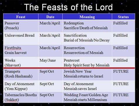 What Calendar Do They Use In Israel Feasts Of The Lord