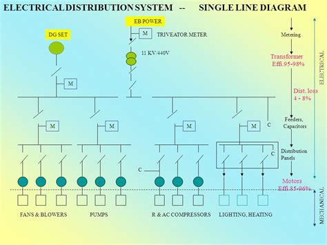 single line diagram of power distribution single line diagram power distribution system find and