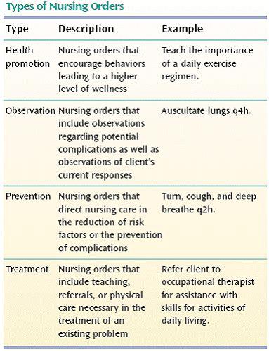 home health nursing assessment and care planning collection of nursing process worksheet bluegreenish