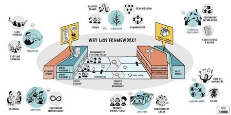 the nexus framework for scaling scrum continuously delivering an integrated product with scrum teams books 5 answers what s the difference between the nexus