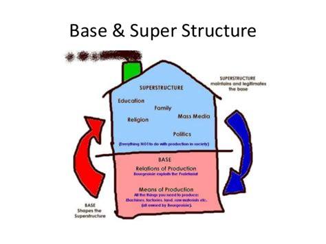 tesis antitesis sintesis adalah teori sosiologi komunikasi