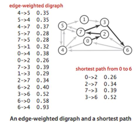 coding shortest path shortest paths