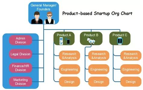 What Is The Ideal Organizational Structure For A Tech Startup Org Chart