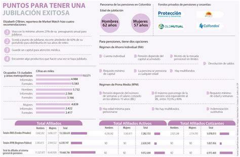 Economia Finanzas Y Negocio De Colombia Y El Mundo Larepublica Co | noticias de econom 237 a finanzas y negocio de colombia y el