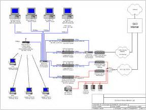 advanced home network design www data plumber com network setup