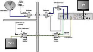 dish network wiring diagram outdoor dish get free image about wiring diagram