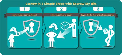 what is escrow on a house what is escrow when buying a house 28 images what is escrow results what does