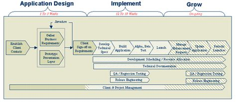 app requirements template requirements gathering for application design arsdigita