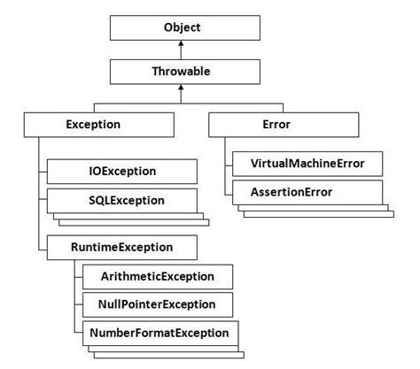 tutorialspoint file handling clojure exception handling