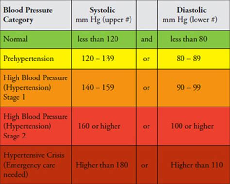 What Is It When Blood Is In Your Stool by Your Blood Pressure Be According To Your Age