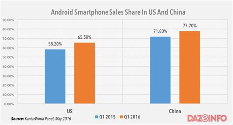 android vs iphone sales android demolishes ios iphone in smartphone sales shares