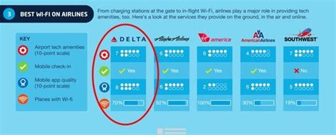 delta airlines wifi delta is the best tech friendly airline