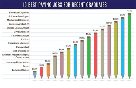 7 High Paying Careers Ideal For by Highest Paying For Workers Today Granted