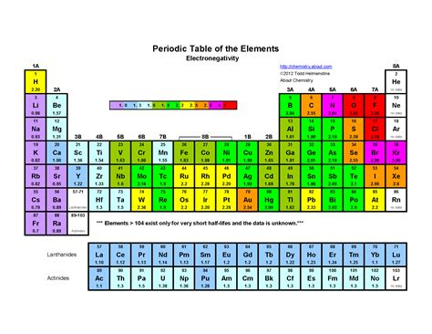 Electronegativity On The Periodic Table by Printable Periodic Table Of The Elements Electronegativity
