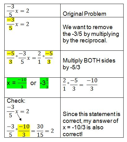 One Step Multiplication Equations Worksheet by Solving One Step Equations Involving Multiplication