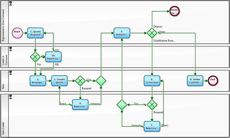 workflow approval process workflow sle sending workflow logs to gmail makes