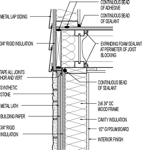 siding wall section wall section metal lap siding above synthetic stone