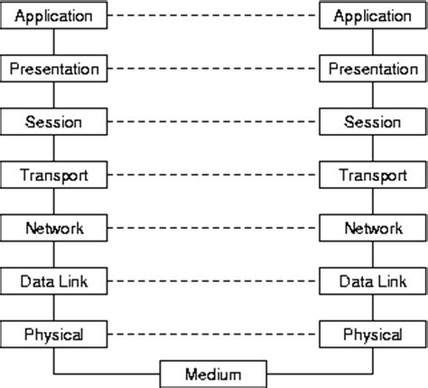 Highly Structures Modelingcomputation And Experimentation survey on performance analysis of mac protocols