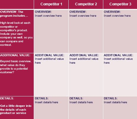 competitive analysis template how to write a competitive analysis with 3 free templates