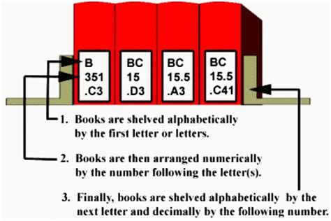 by the numbers books library of congress classification system tutorials