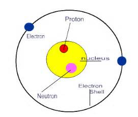 Proton Meaning Science Introduction To Biology Molecules And Cells Chemistry