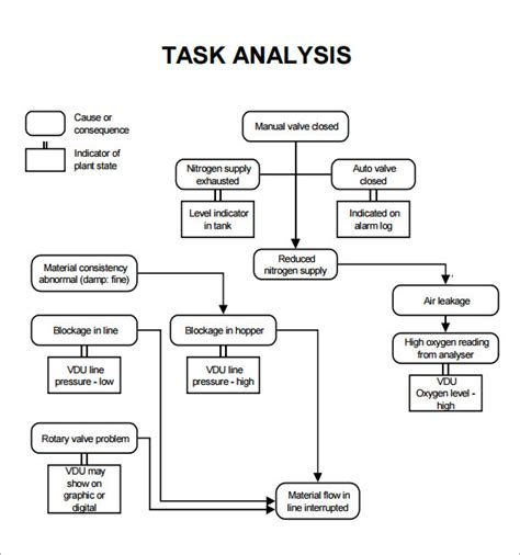 task analysis template task analysis template 10 free for pdf