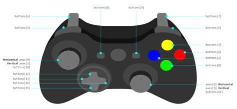game controller layout using the gamepad api in web games smashing magazine