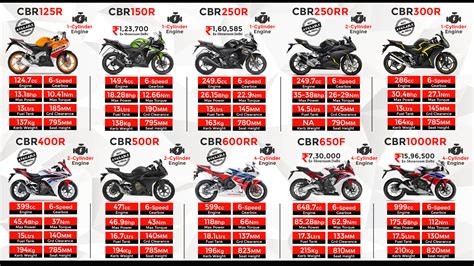 honda cbr series honda cbr series born to race