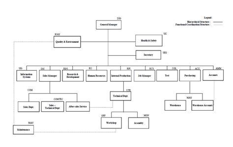 design engineer hierarchy sereco s r l our team