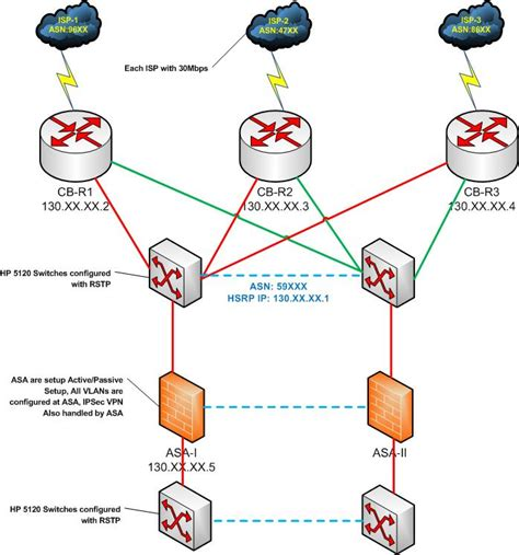 isp topology diagram bgp load balancing wan routing and switching cisco